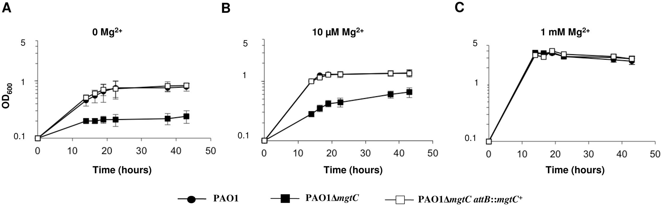 MgtC is required for growth of <i>P</i>. <i>aeruginosa</i> in Mg<sup>2+</sup> deprived medium.