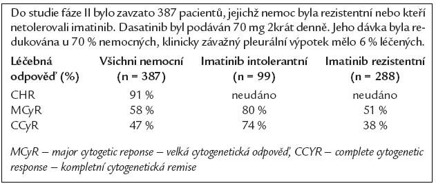 Výsledky fáze II studie s dasatiniben u pacientů v chronické fázi CML, jejichž nemoc nereagovala na imatinib, nebo kteří jej netolerovali (Baccarani M, et al. ASH 2006. Abstract 164).