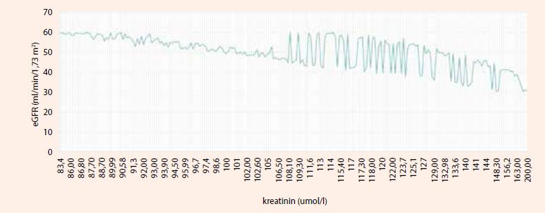 Vzťah medzi hodnotou sérového kreatinínu a eGFR v skupine CKD3 (30–60 ml/min/1,73 m<sup>2</sup>), n = 226