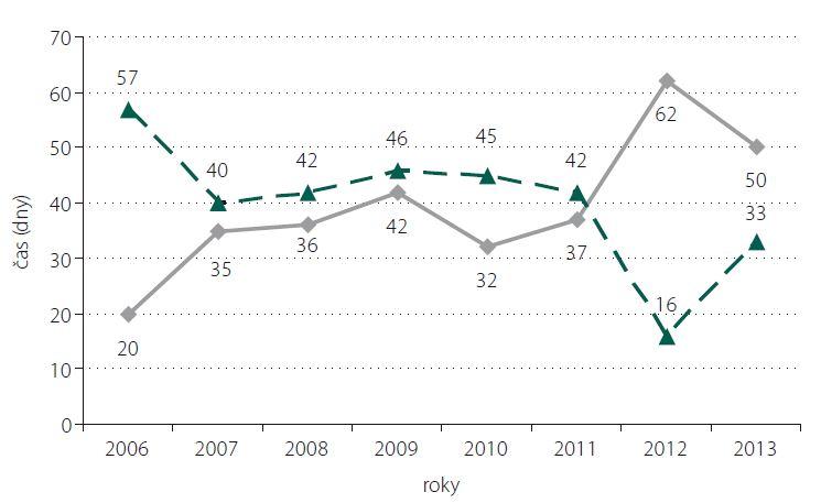 Podiel operácií (v %) pred 7. dňom (plná čiara) a po 14. dni (prerušovaná čiara) od vzniku symptómov.