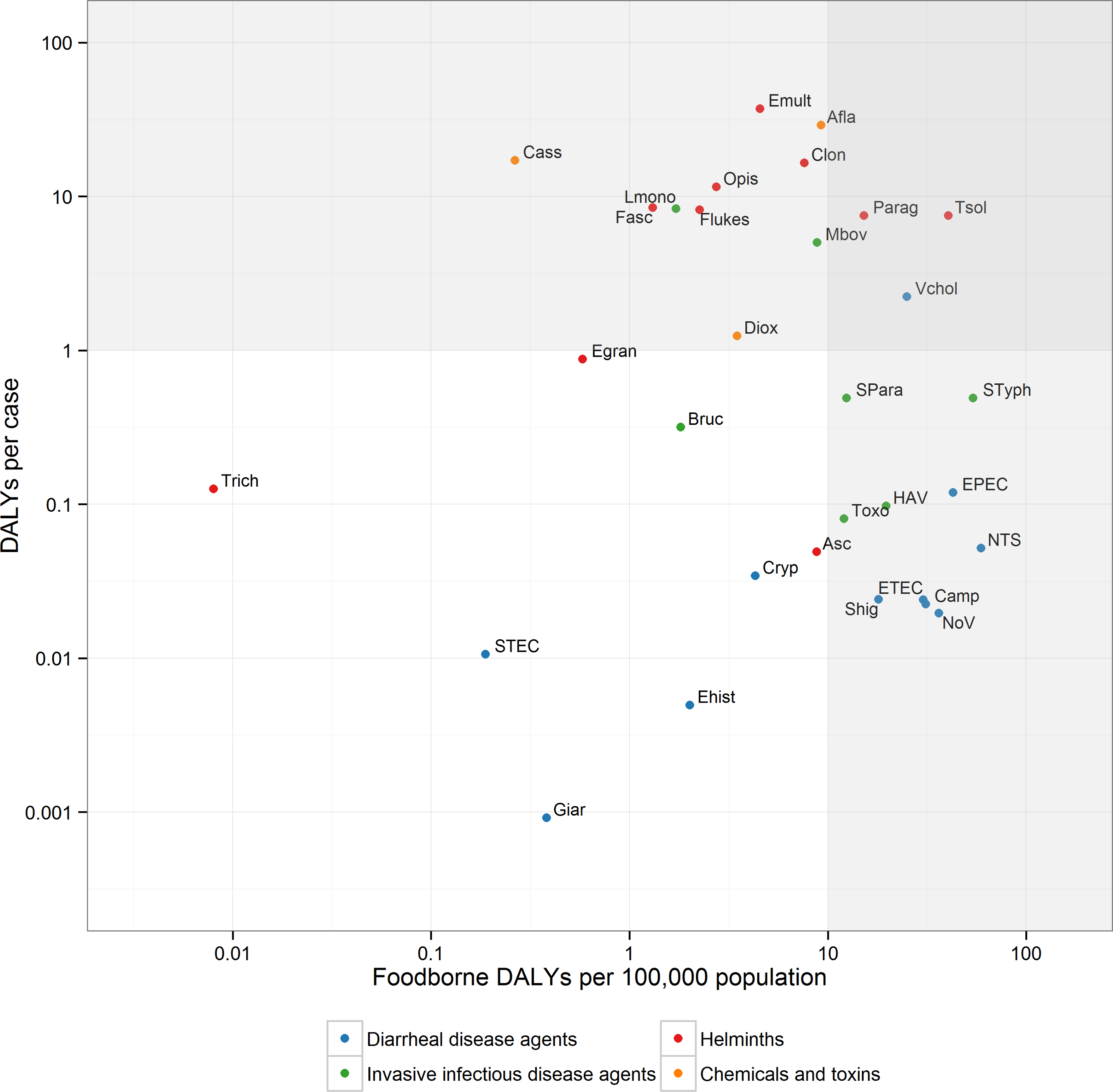 Scatterplot of the global burden of foodborne disease per 100,000 population and per case.