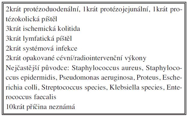 Příčiny infekcí cévních rekonstrukcí v aortofemorální oblasti Tab. 2: The causes of graft infections in the aortofemoral area