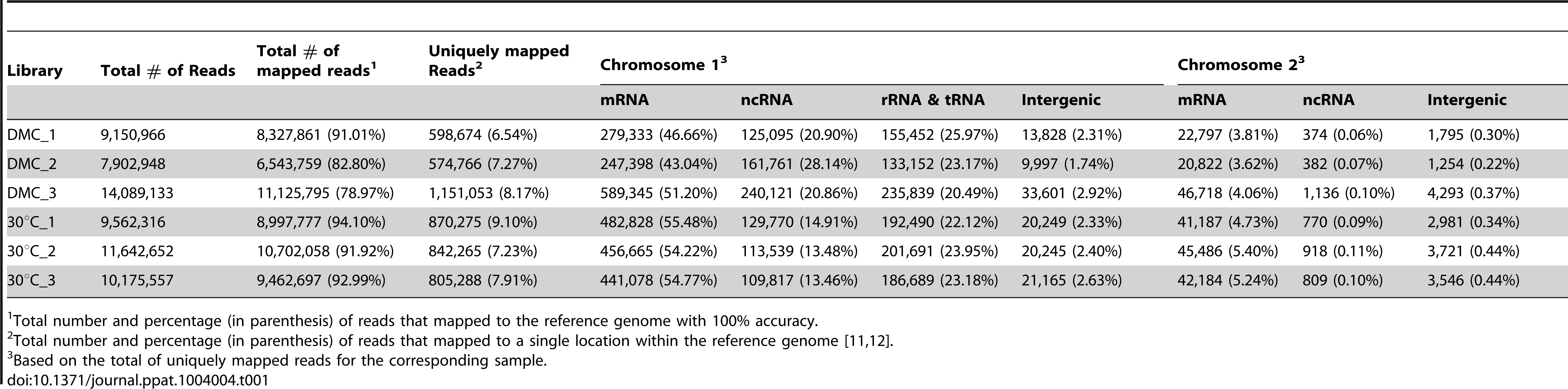 Summary of RNA-Seq mapping data.