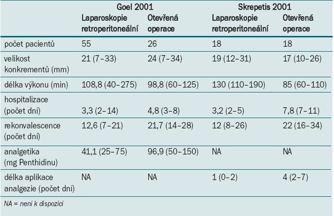 Dvě studie srovnávající laparoskopickou a otevřenou operaci zaměřenou na odstranění litiázy.