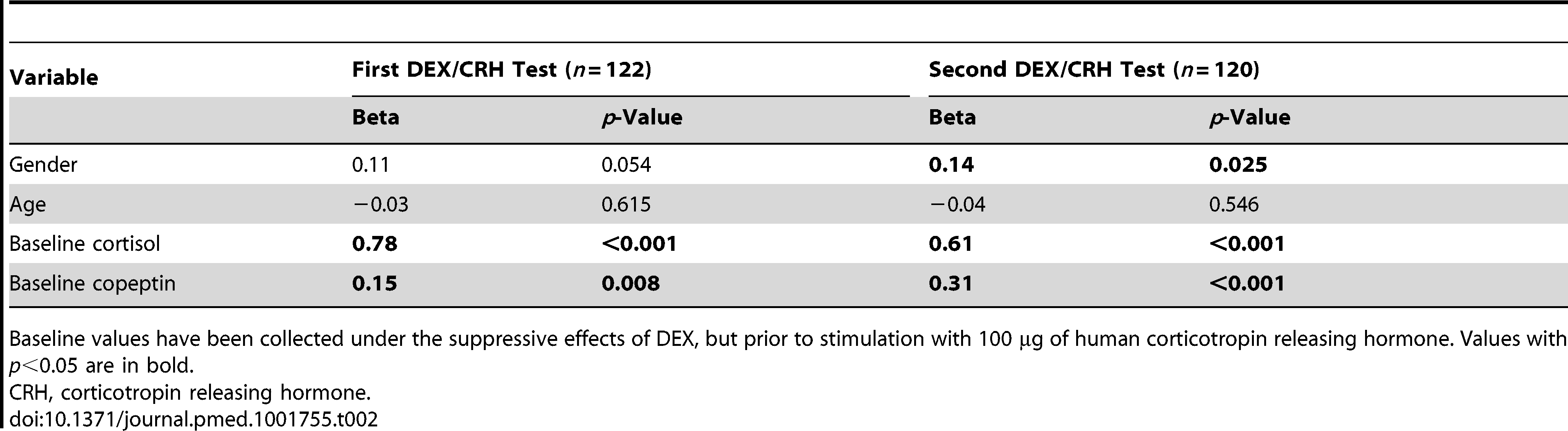 Regression model predicting cortisol response in the first and second dexamethasone/corticotropin releasing hormone test (in terms of total area under the curve) using gender, age, dexamethasone-suppressed baseline cortisol, and baseline copeptin as predictor variables.