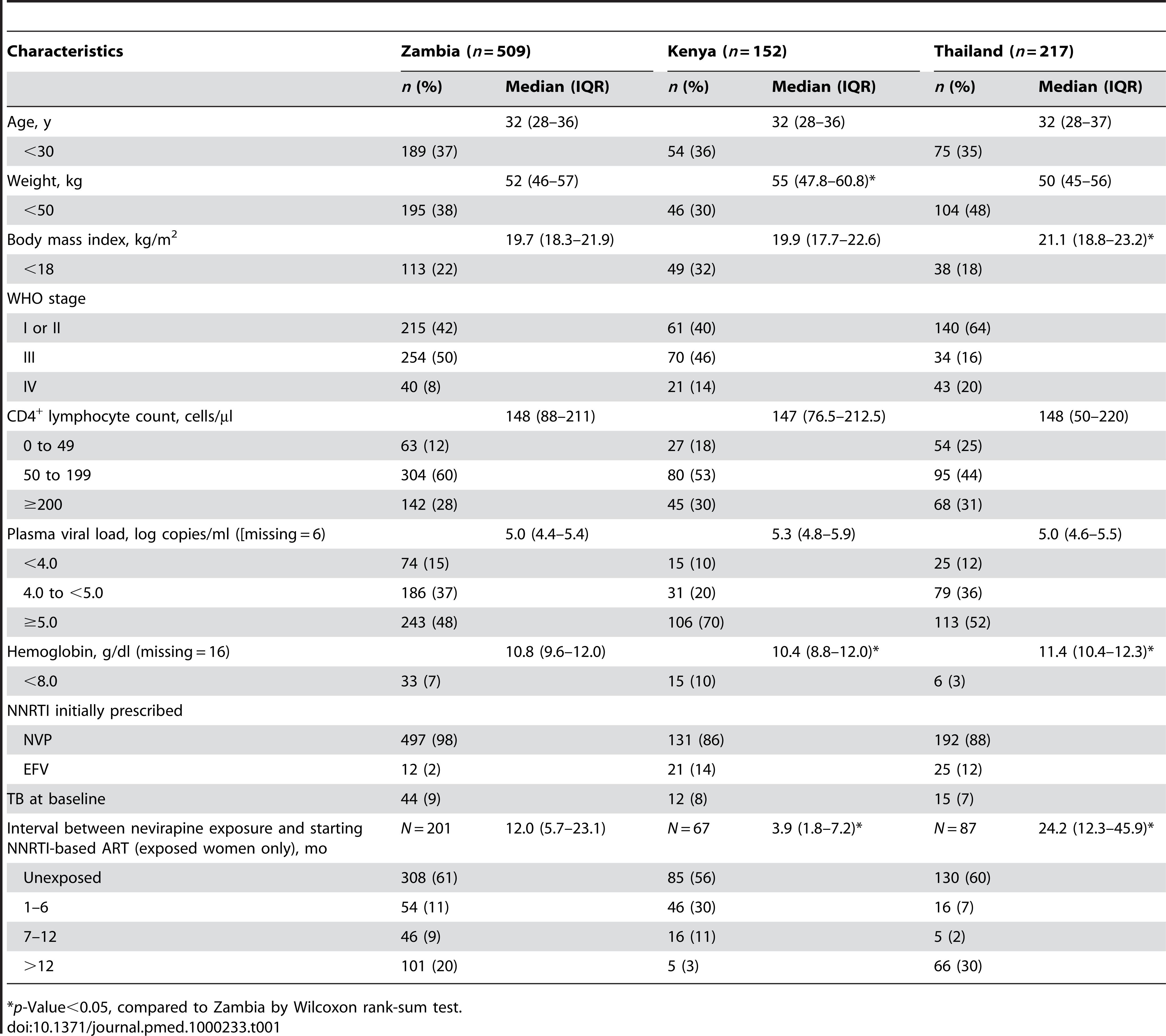 Baseline characteristics of participants enrolled in the NNRTI Response Study—Zambia, Kenya, Thailand (2005–2008).