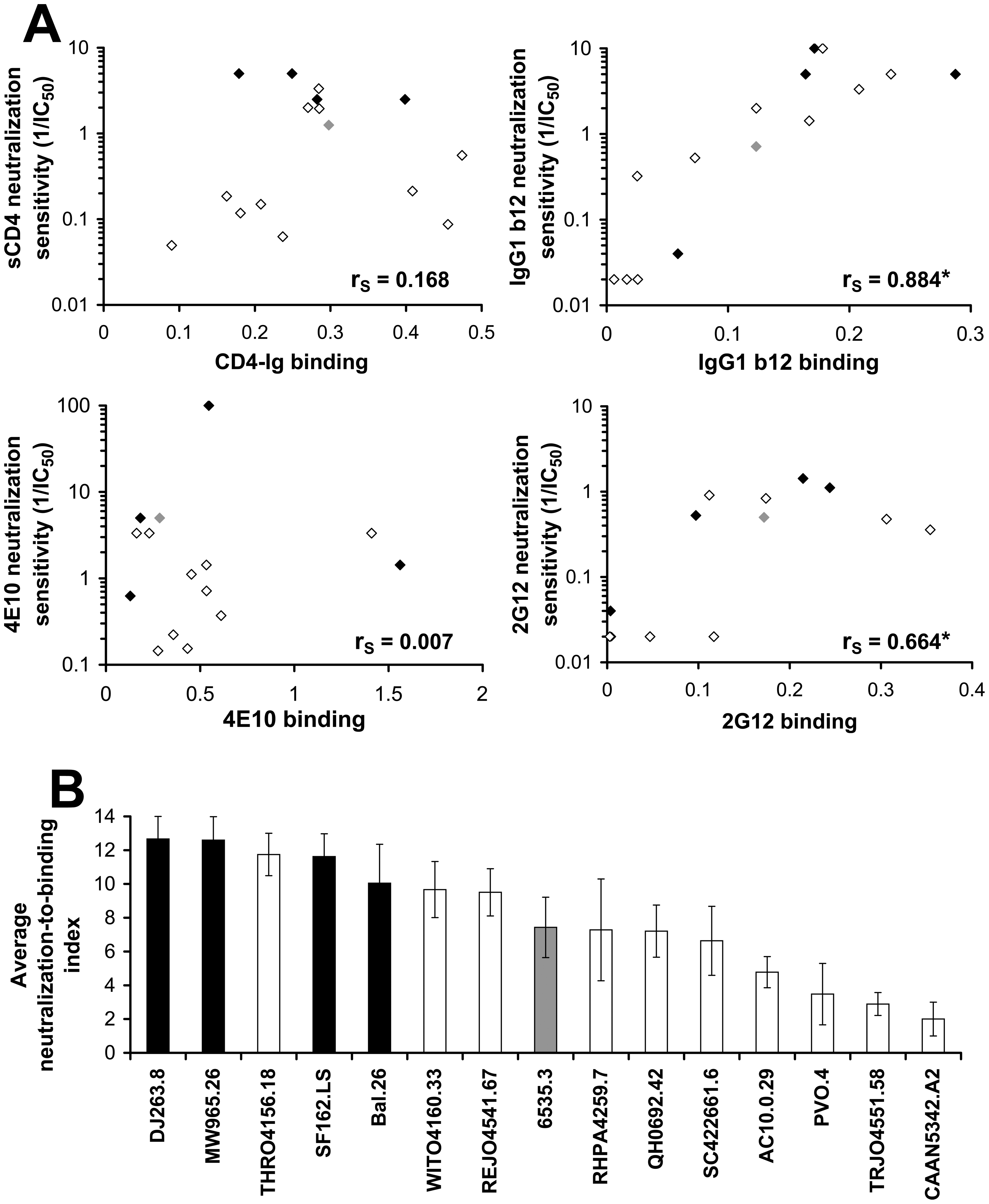 Relationship between inhibitor binding and inhibition efficiency in a standardized panel of primary HIV-1 isolates.