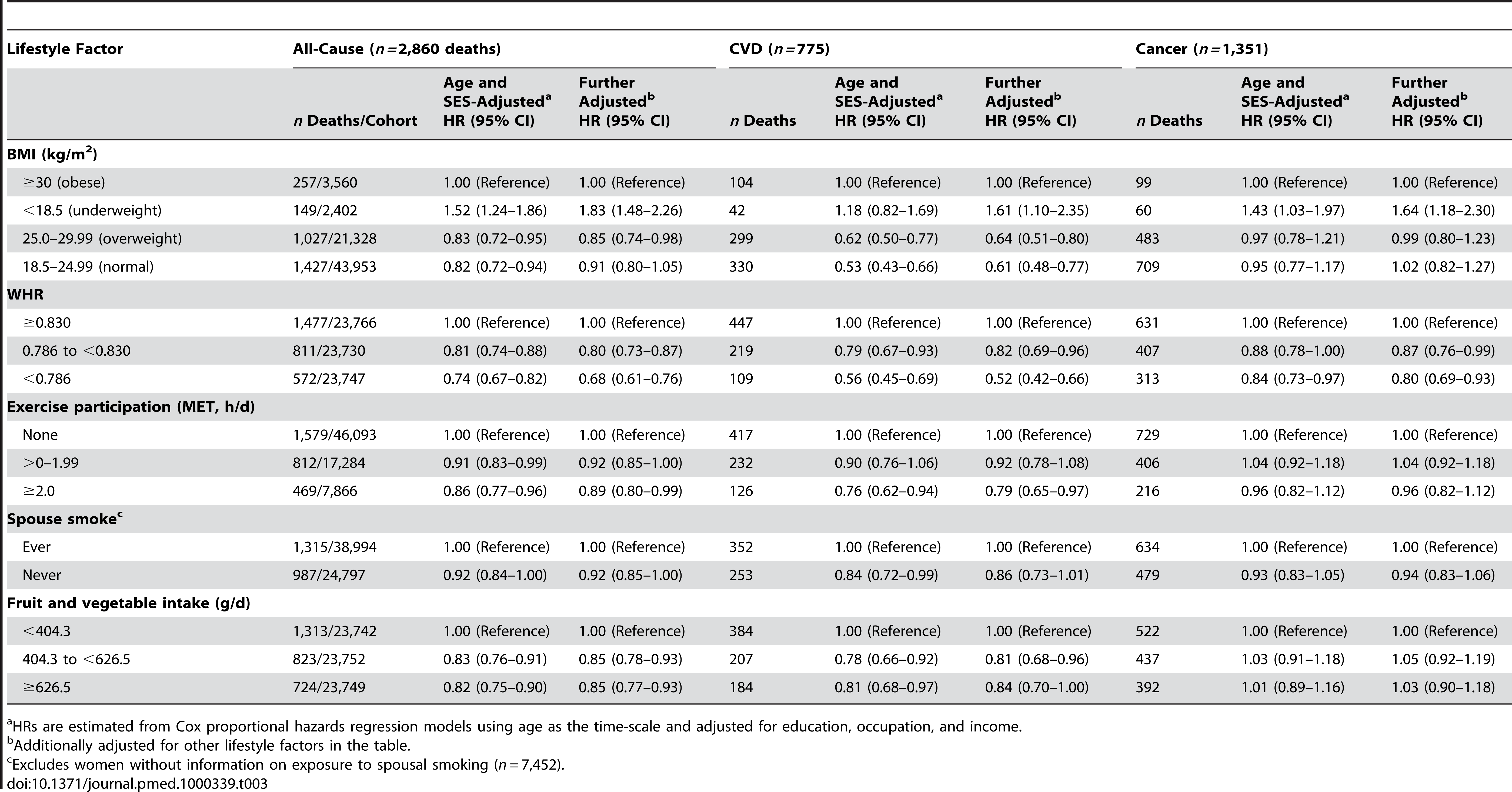 Adjusted HRs for lifestyle-related factors and risk of all-cause, cardiovascular, and cancer mortality among nonsmoking and nondrinking women aged 40–70 y at baseline (<i>n = </i>71,243), Shanghai Women's Health Study, 1996–2007.