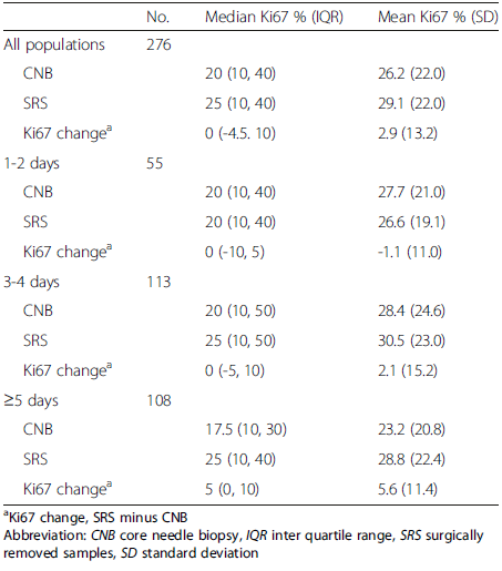 Ki67 expression and change value at CNB and SRB in different surgery time intervals