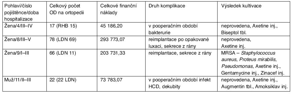 Analýza zjištěných komplikací v souvislosti s hospitalizací na ortopedickém oddělení u pojištěnců léčených po fraktuře krčku femuru