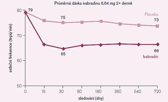 Změny srdeční frekvence při podávání ivabradinu u jedinců se vstupní SF > 70/min.