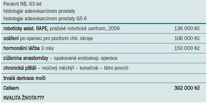 Kazuistika konkrétního pacienta.