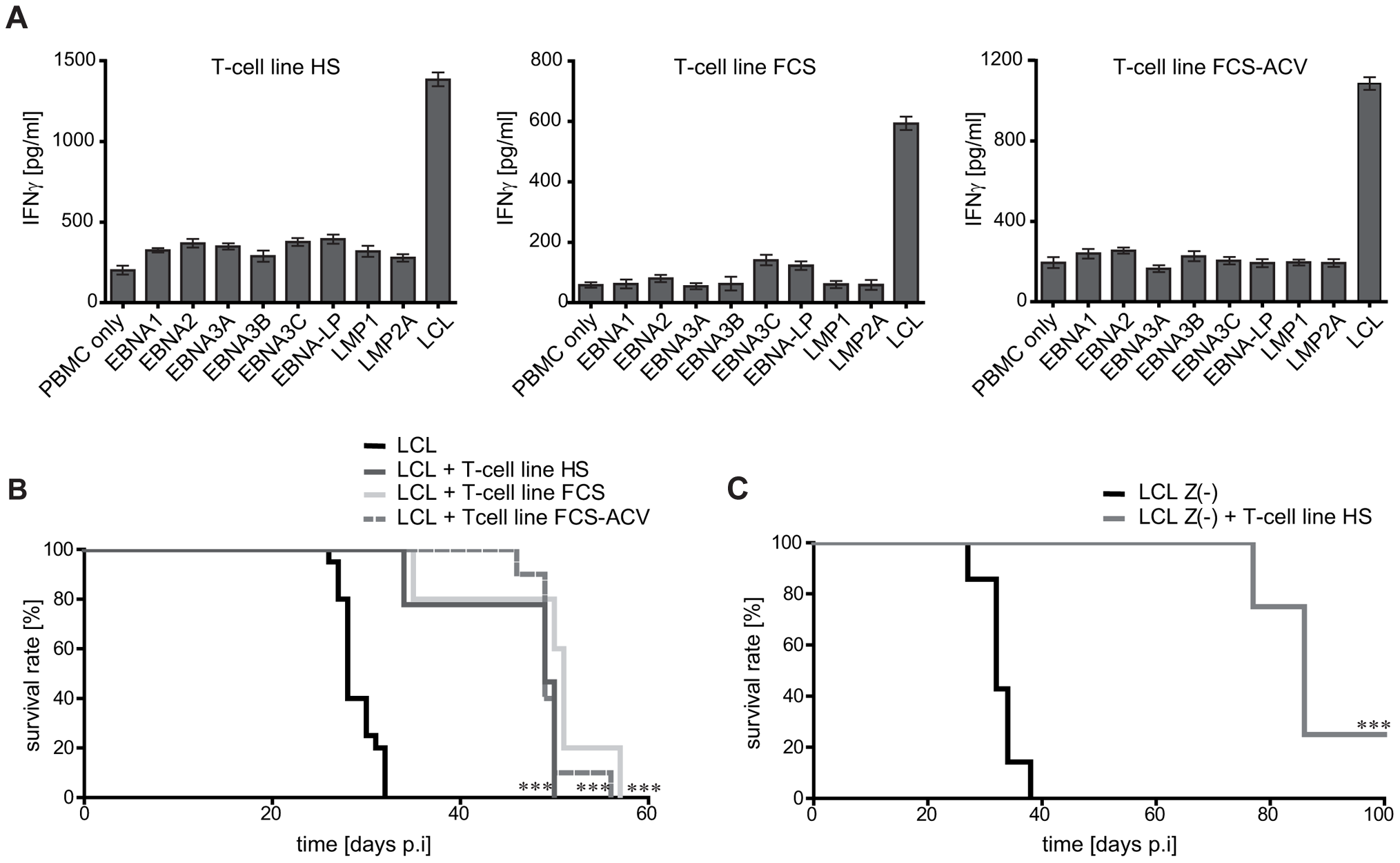 Mouse survival is mediated by non-virus-specific T cells.
