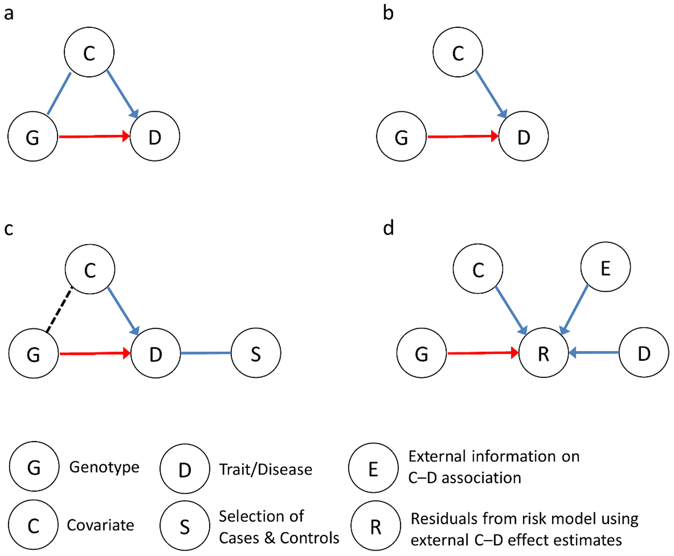 Impact of—and approaches to—including covariates in the analysis of gene–trait associations.