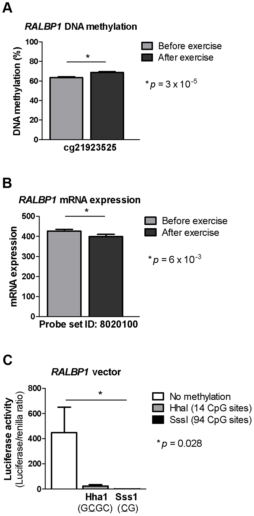 DNA methylation of RALBP1 is associated with a decrease in gene expression.