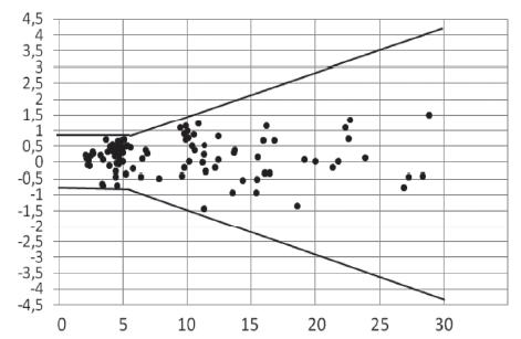 Odchylka výsledku získaného glukometrem od hodnoty naměřené hexokinázovou metodou s vyznačenými liniemi povolených odchylek dle normy ISO 15197:2013
