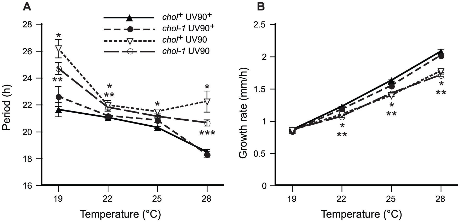 Effects of UV90 mutation on growth rate and temperature compensation of period.