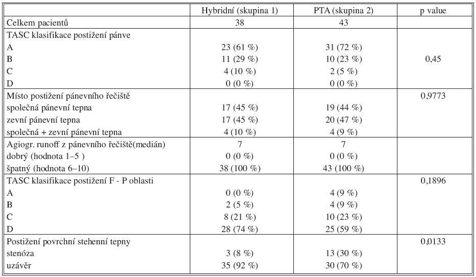 Charakteristika, rozložení postižení tepenného systému Tab. 2. Characteristics- distribution of the arterial system disorders