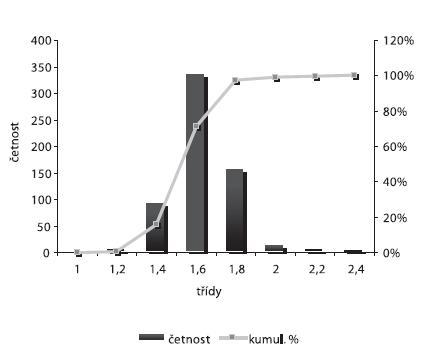 Distribuce velikosti částic – šarže 1