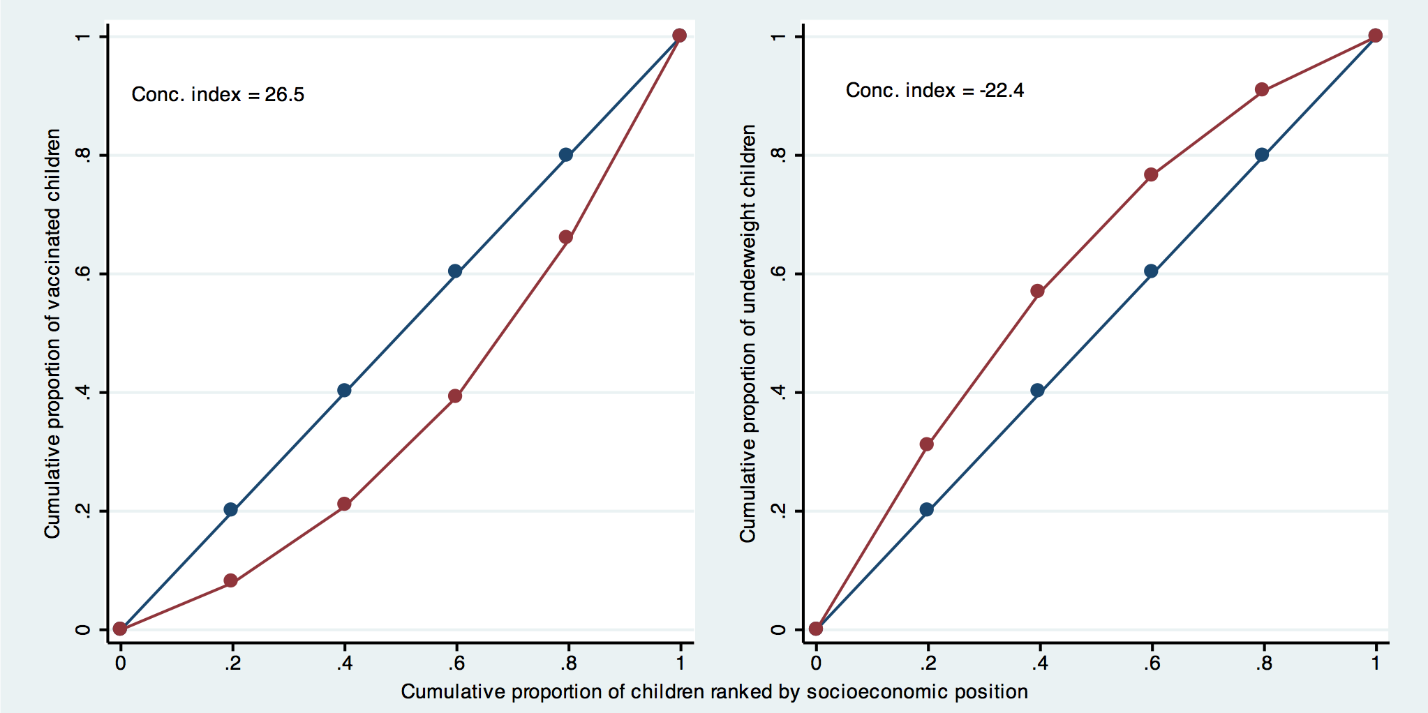 Concentration curve for measles vaccination and underweight using data from the Nigeria 2008 DHS.