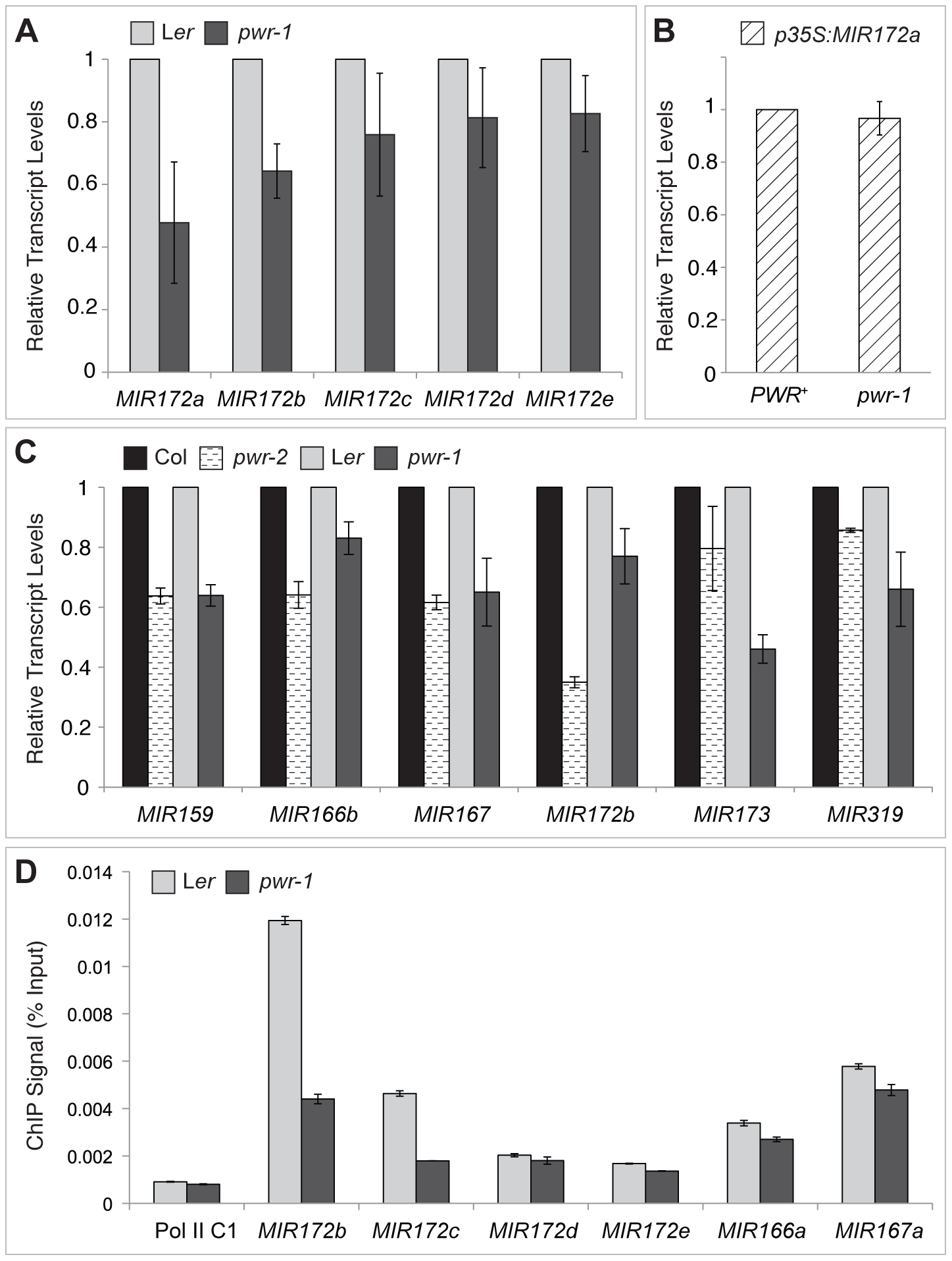 pri–miRNA abundance and Pol II occupancy at <i>MIR</i> genes in <i>pwr-1</i> and <i>pwr-2</i>.