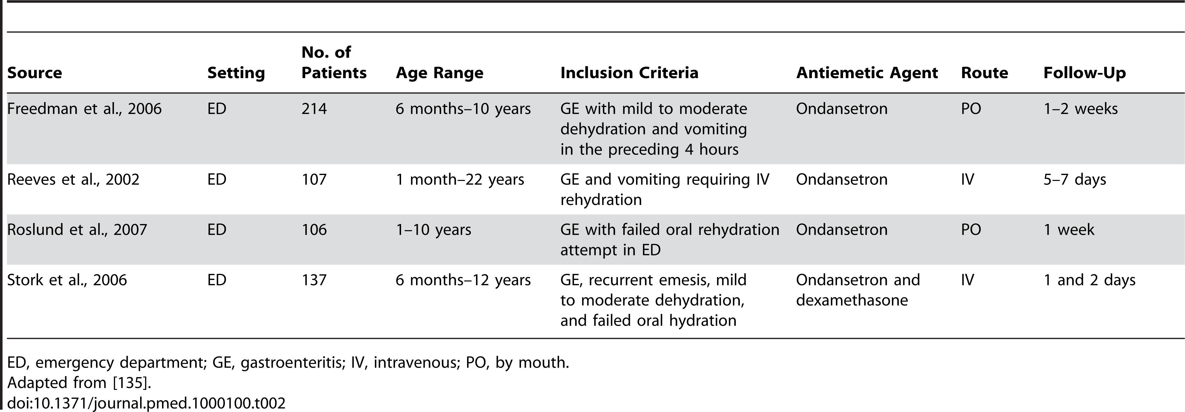Example Table: Summary of included studies evaluating the efficacy of antiemetic agents in acute gastroenteritis.