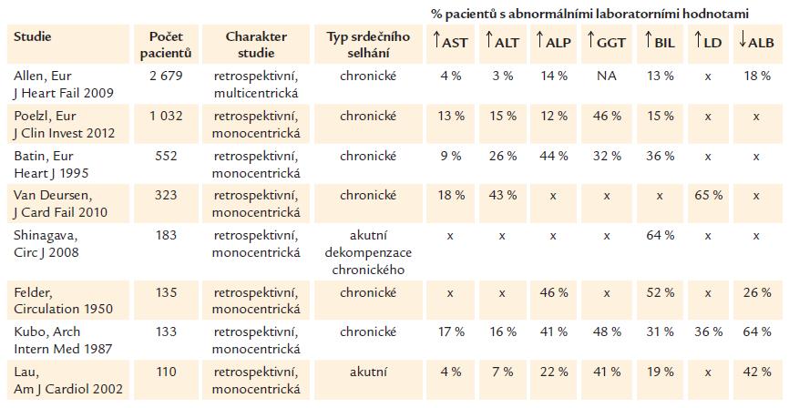Abnormality funkčních jaterních testů, BIL, LD a ALB u pacientů se srdečním selháním.