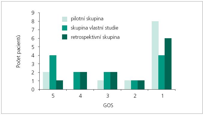 GOS pacientů skupiny pilotní studie, skupiny vlastní studie a skupiny retrospektivní.