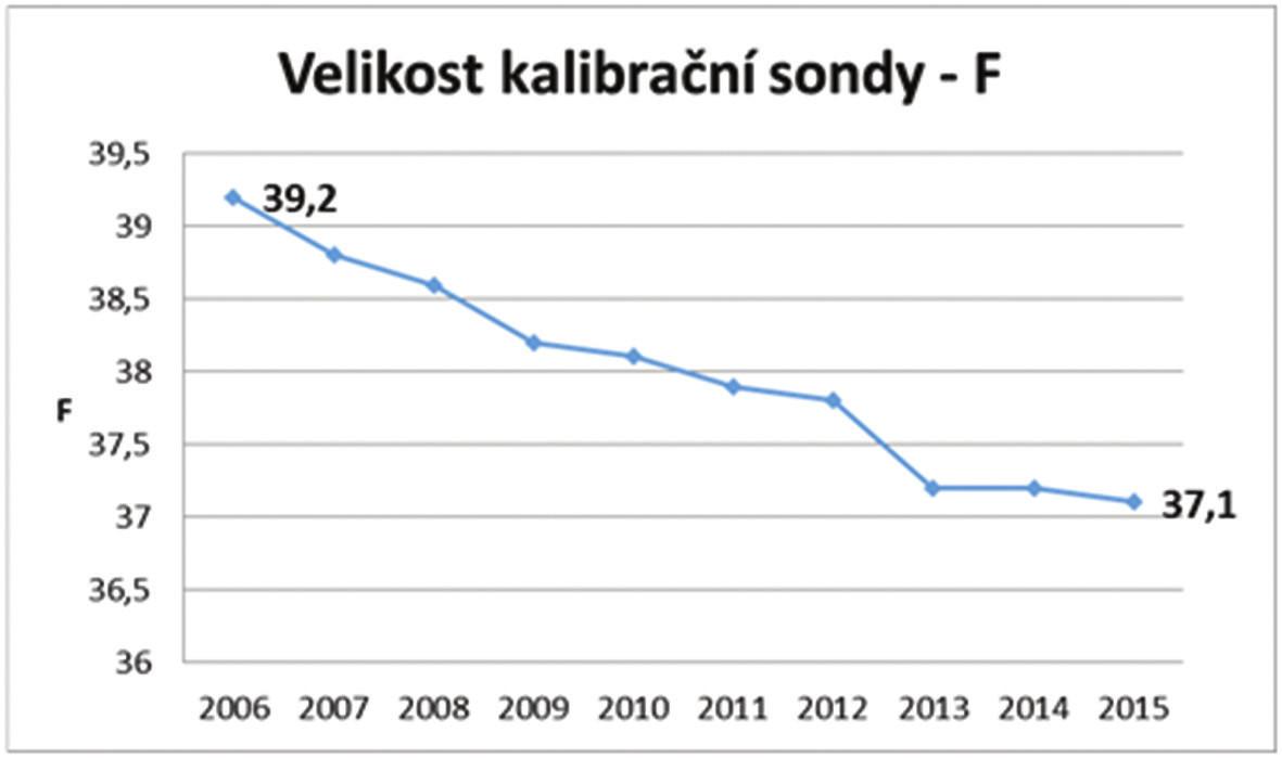 Velikost kalibrační sondy Graph 5: Size of the calibrating bougie
