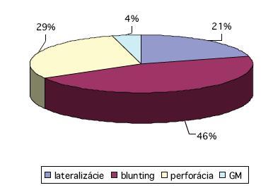 Ukazuje aké komplikácie hojenia sa u týchto 24 pacientov, t.j. 8,4 % z 276 pacientov, vyskytli.