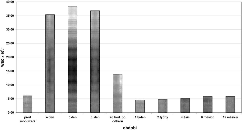 Vývoj hladiny leukocytů u dárců po odběru PBSC. Hodnoty před mobilizací až do 12 měsíců od odběru; mediány; hodnoceno 139 dárců. Hladina leukocytů před mobilizací 6,05 (3,1–13,6) x 109/l, maximální hladina v den +5 mobilizace 35,3 (12,7–95,2) x 109/l, největší pokles týden po odběru 4,5 (1,6–10,5) x 109/l.