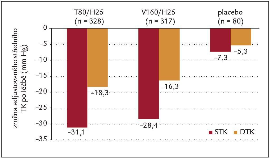 Změny systolického (STK) a diastolického krevního tlaku (DTK) léčbou telmisartanem 80 mg + hydrochlorothiazid 25 mg (T80/ H25), valsartanem 160 mg + hydrochlorothiazid 25 mg (V160/ H25) ve srovnání s placebem. Kombinace T80/ H25 byla významně účinnější na STK i DTK ve srovnání nejen s placebem (p < 0,001), ale i s kombinací V160/ H25 (p = 0,03 pro STK a p = 0,004 pro DTK). Upraveno podle [16].