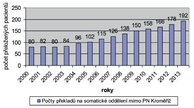 Počet pacientů přeložených na jiné somatické oddělení mimo Psychiatrickou nemocnici v Kroměříži z důvodu náhlého zhoršení somatického stavu