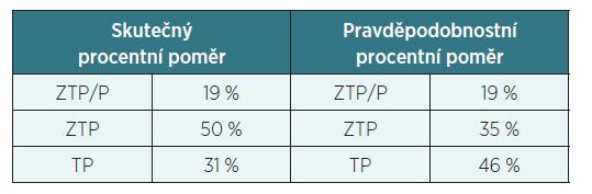Průkazy OZP – 2010