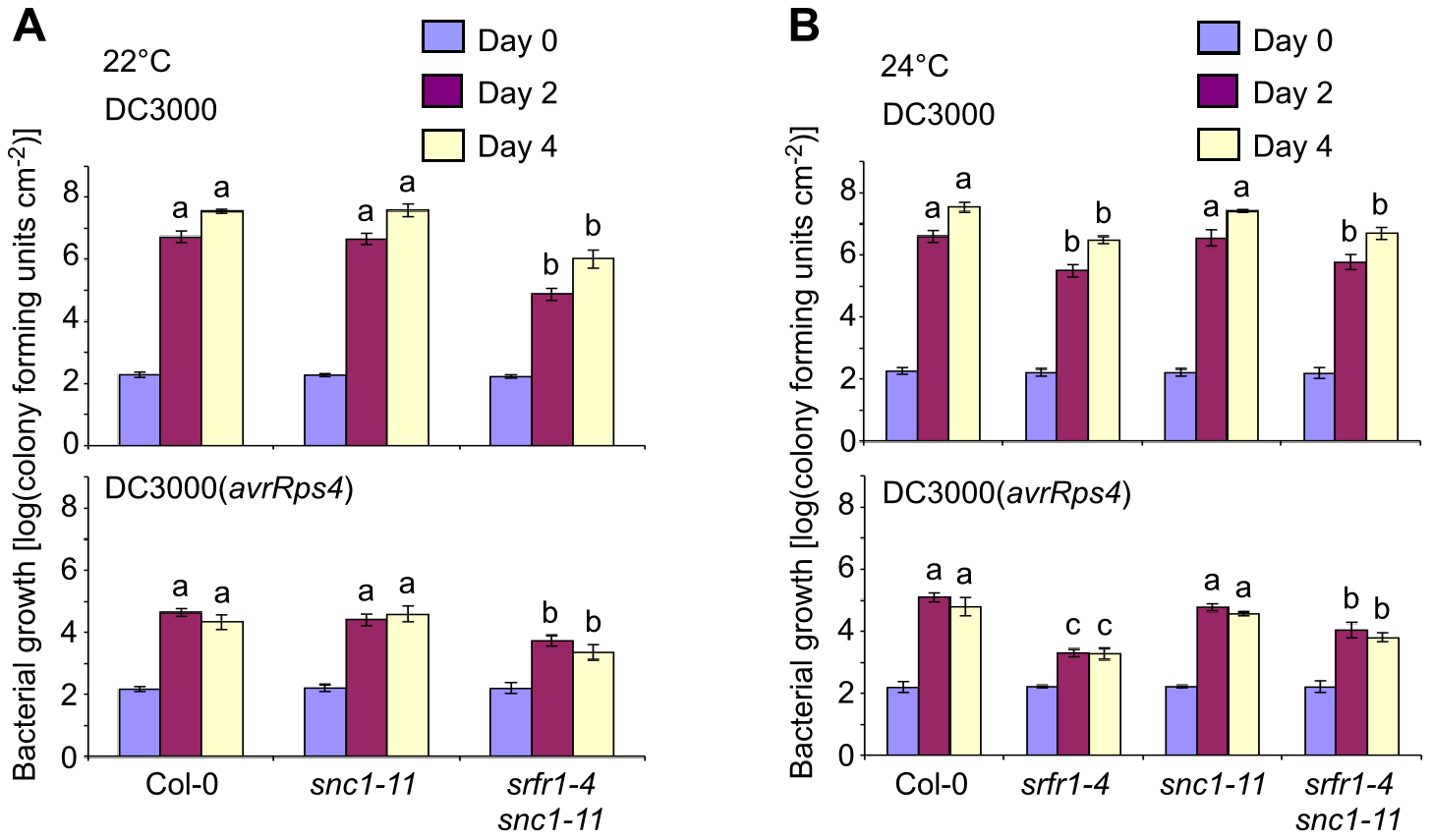 Phenotypically normal <i>srfr1-4 snc1-11</i> double mutants show enhanced basal defense and AvrRps4-triggered immunity.