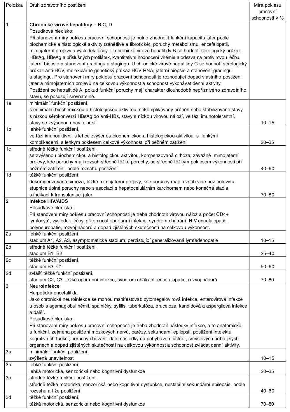 Návrh přílohy vyhlášky o posuzování invalidity – kapitola I – Infekce