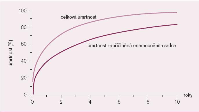 Kumulativní mortalita po infarktu myokardu u pacientů v terminálním stadiu renálního selhání z amerického systému dat týkajícího se onemocnění ledvin [7].