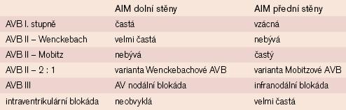 Incidence AVB a interventr. blokád u AIM dolní a přední stěny [5].