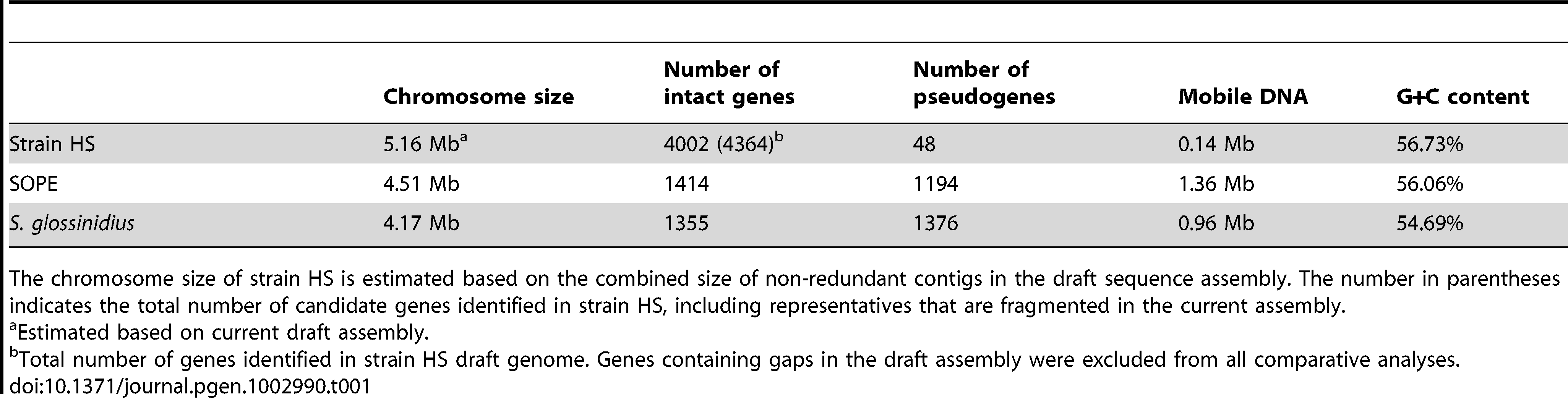 General features of the strain HS, SOPE, and <i>S. glossinidius</i> genome sequences.