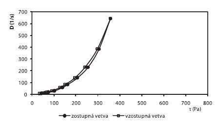 Reogram 3% HEC hydrogélu s obsahom 10% GL + 1% ALA + 0,3% Sep. HBR (po 2. dňoch)