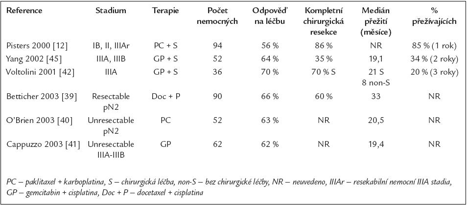 Nerandomizované studie hodnotící účinek nových cytostatik v neoadjuvantním podání u NSCLC ve stadiu I, II a III.