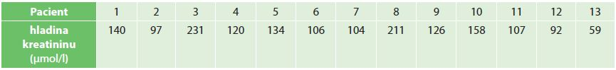 Hladiny sérového kreatininu při poslední kontrole Tab. 2: Serum creatinin levels during last checkup