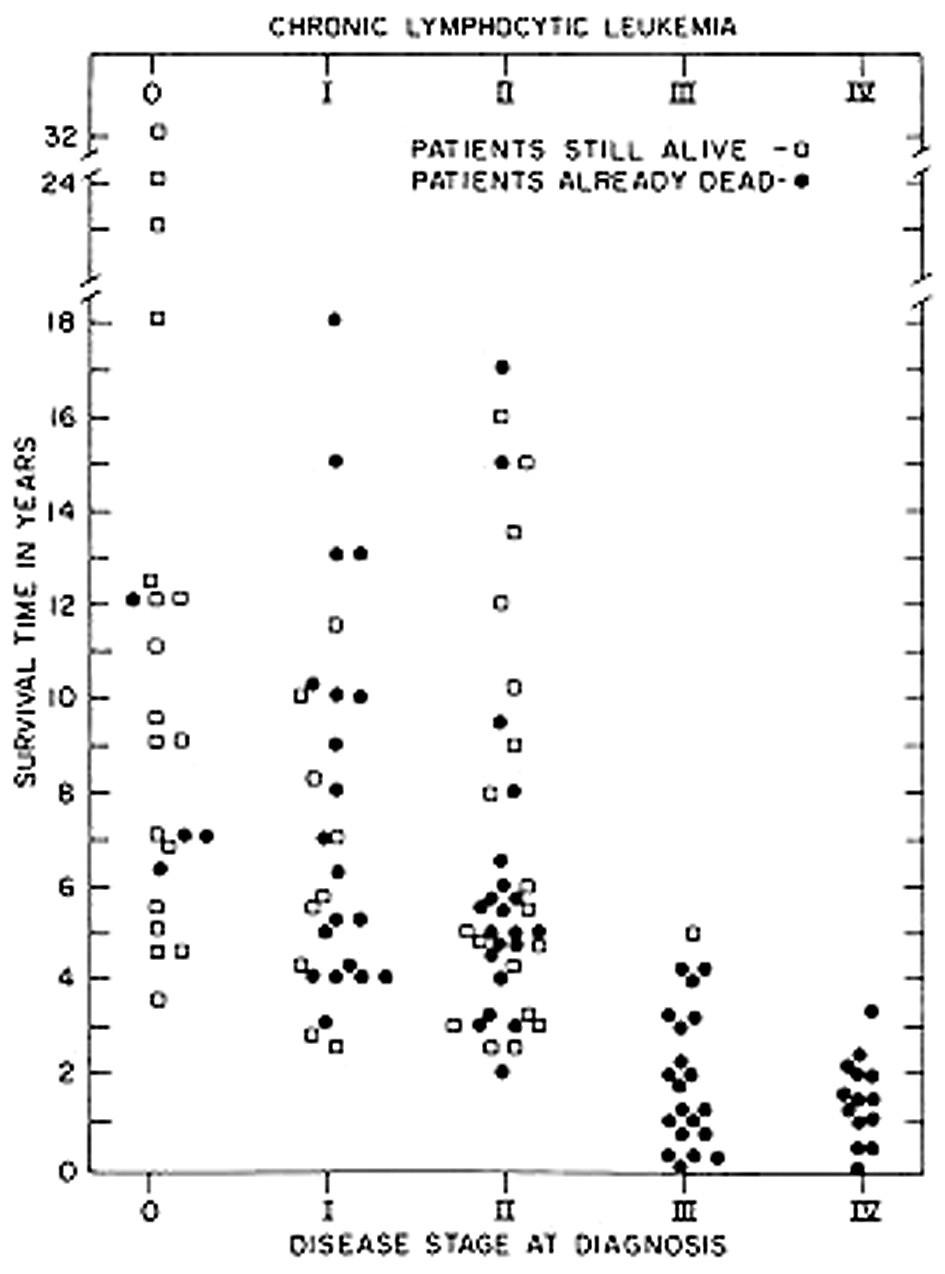 Zobrazení prognostického významu stadií chronické lymfatické leukemie (CLL) podle originální práce Raie et al. z roku 1975 (4).