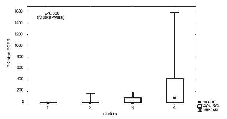 Exprese EGFR v portální krvi vzhledem ke klinickému stadiu