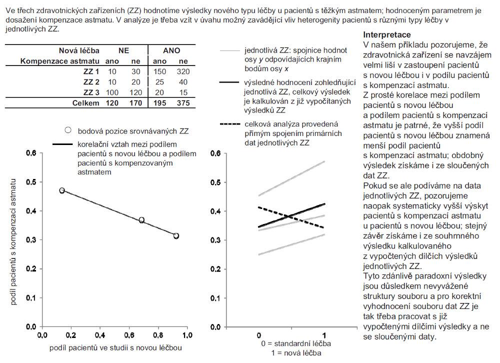 Příklad 3. Kombinace výsledků léčby ve zdravotnických zařízeních s nevyváženou strukturou pacientů.