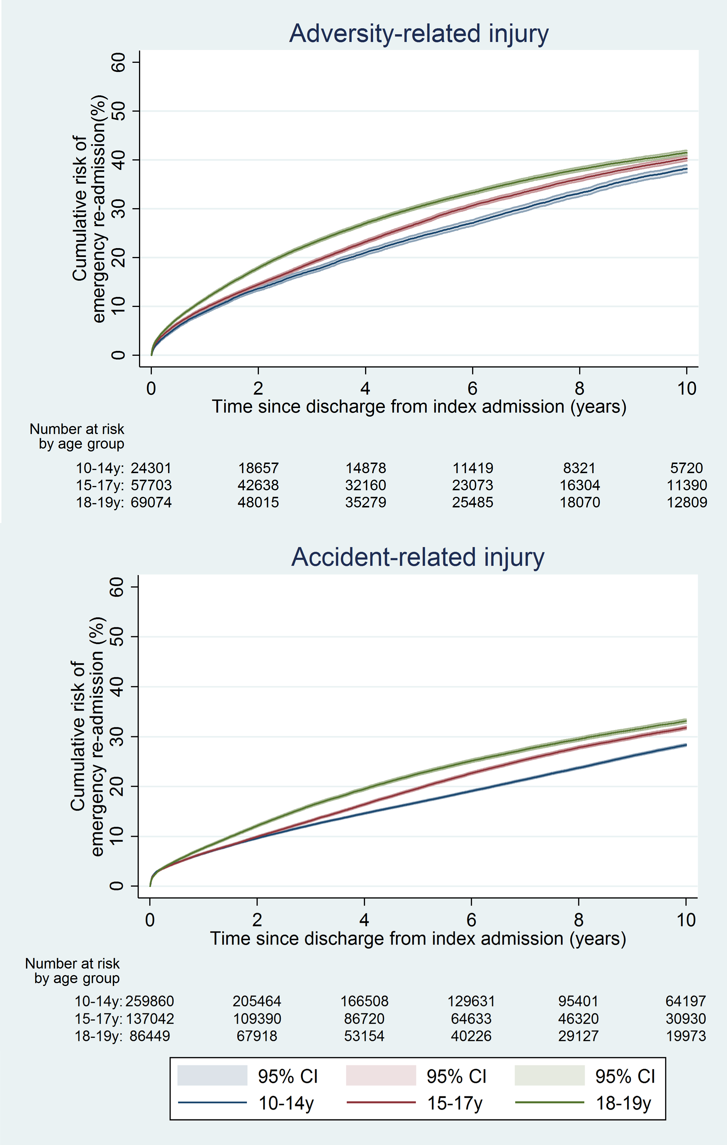 Cumulative risk of emergency re-admission in boys, by age group.