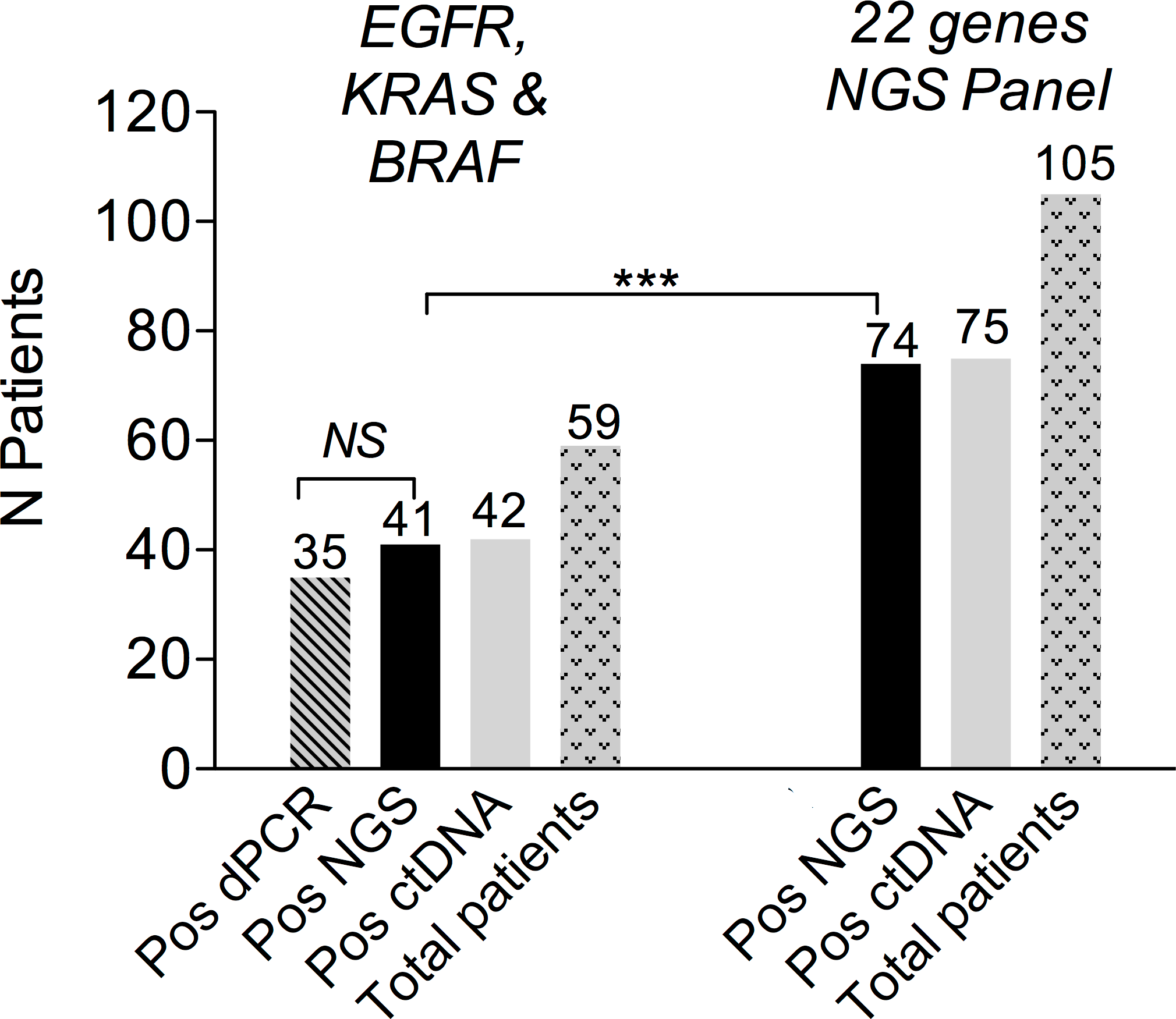 Baseline ctDNA detection using NGS.