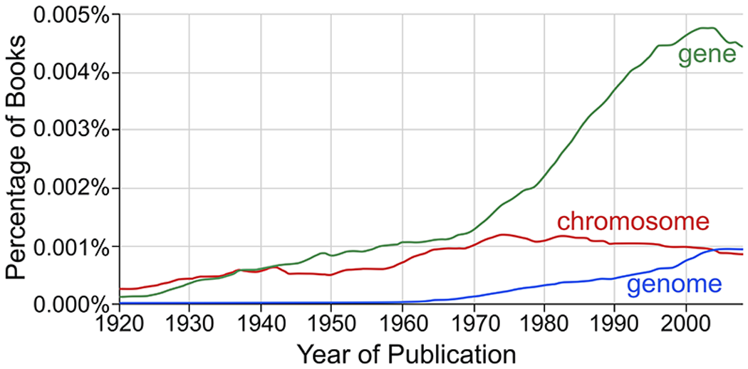 """The change in usage of the term """"genome"""" compared to related terms."""