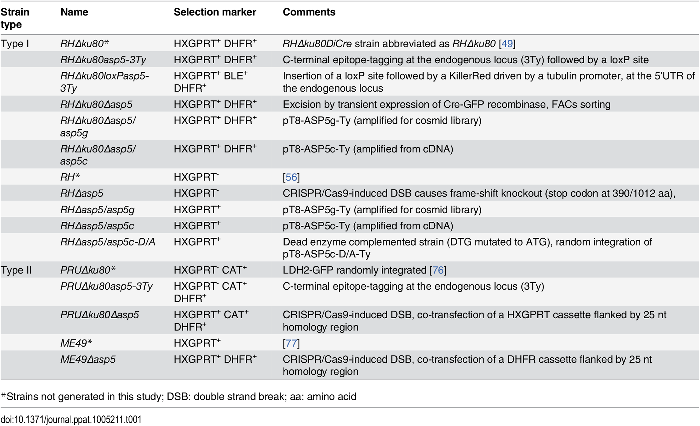 <i>T</i>. <i>gondii</i> strains used and developed in this study.