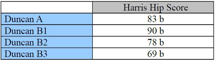 HHS u jednotlivých typů fraktur